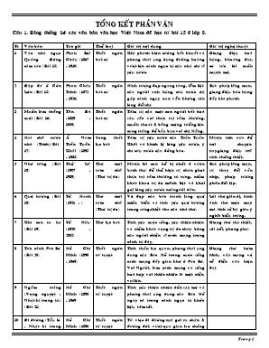 Tổng kết môn Văn Học Lớp 8 - Bảng thống kê cá
